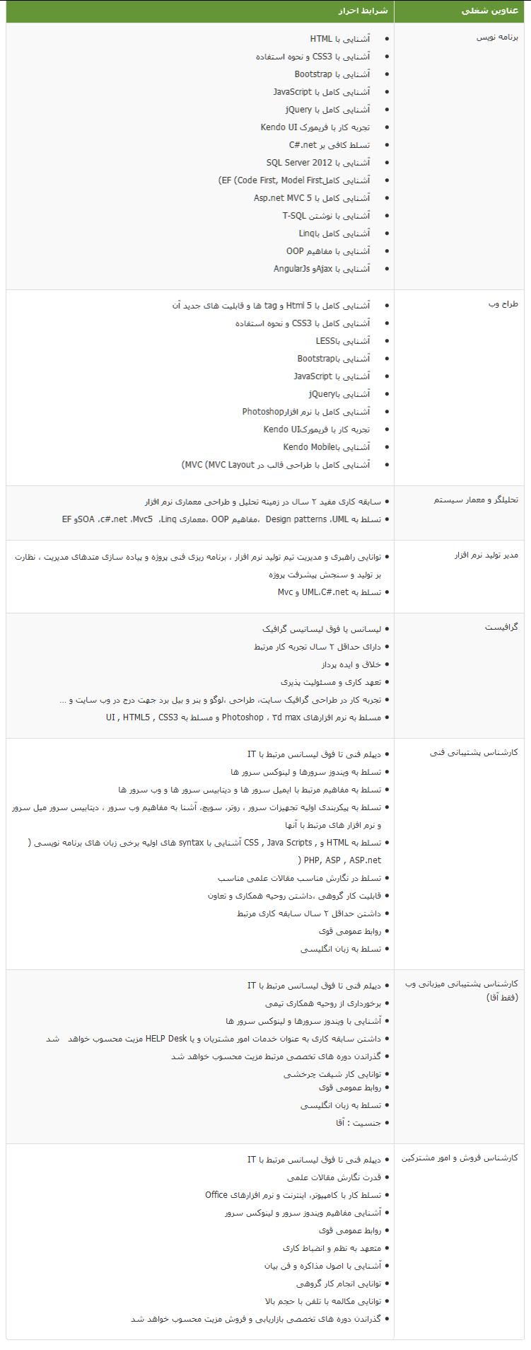 استخدام طراح وب در تهران در ایران هاست